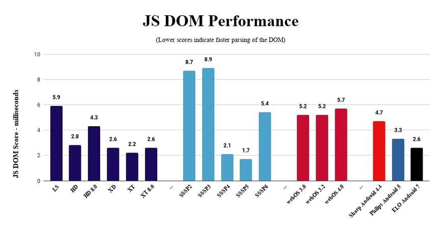 BrightSign JS DOM Performance Testing