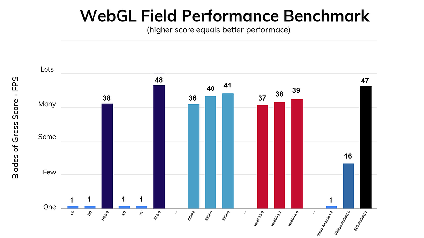 BrightSign WebGL Performance Testing